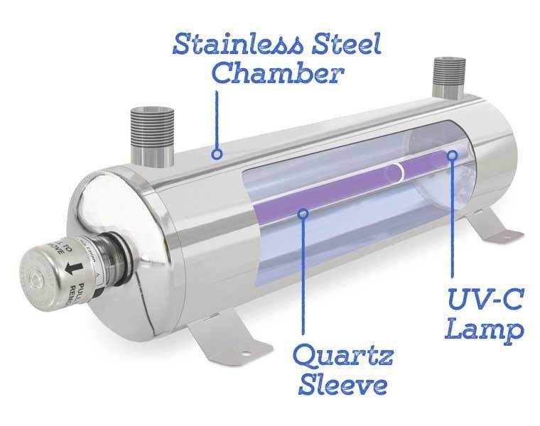 UV Filtration system image